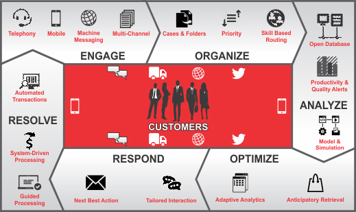 DC CRM Omni-Channel