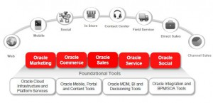Delivery Centric | Oracle Service Cloud